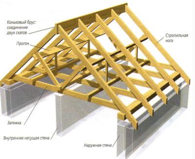 Содержания и формы. Возведение скатных крыш
