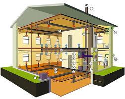 Вентиляция и микроклимат