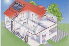 Системы отопления в домах