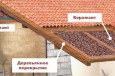 Как выбрать керамзит для строительства дома