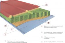 Конструкция и монтаж сэндвич-панелей
