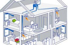 Как сделать естественную вентиляцию в частном доме