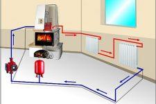Принцип работы водяного отопления в доме