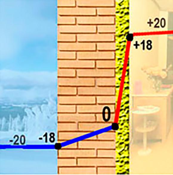 Определение точки росы в стене при различных видах утепления