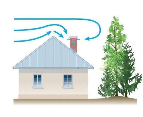 Как улучшить тягу дымохода