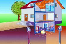 Геотермальные системы отопления
