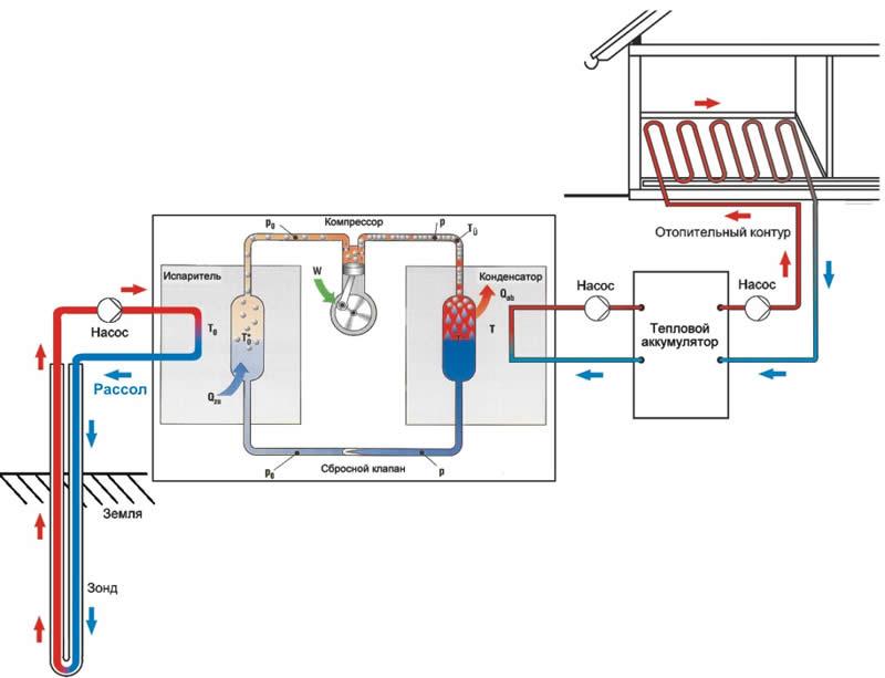 Все, что нужно знать о геотермальных насосах