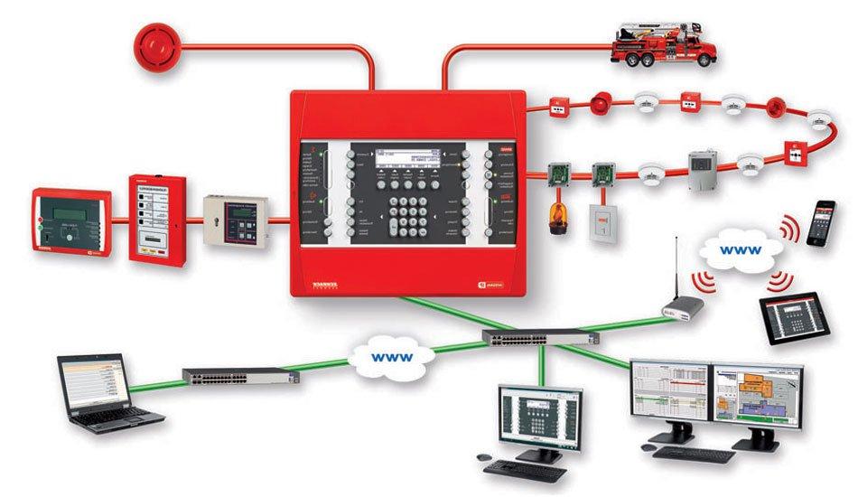 Преимущества охранно-пожарной сигнализации на предприятиях