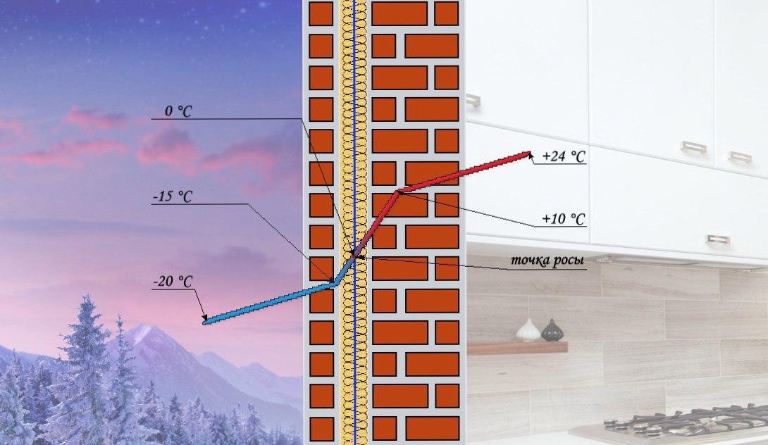 Точка росы. Определение точки росы в стене при различных видах утепления.