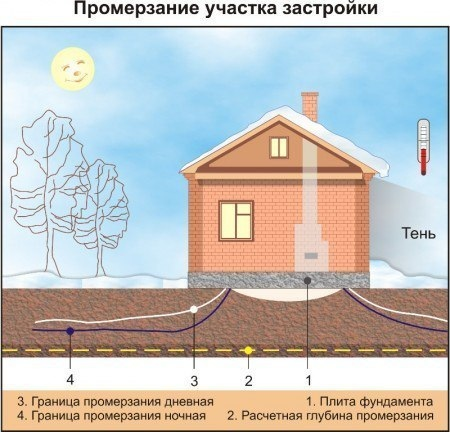 Расчет глубины промерзания грунта по СНиП