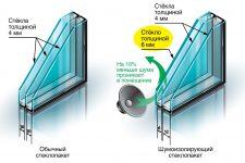 Особенности современных стеклопакетов