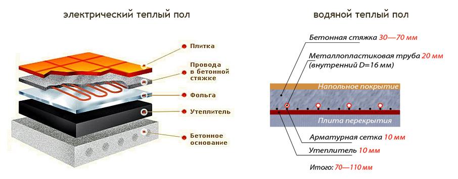 Сравнение водяного и электрического теплого пола