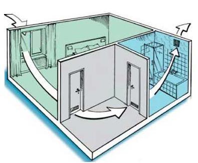 Обеспечение вентиляции в доме