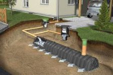 Отвод воды от фундамента дома