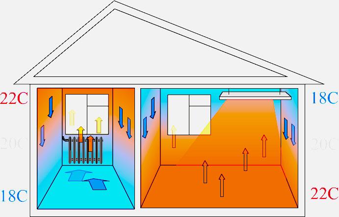 Инфракрасное отопление в частном доме