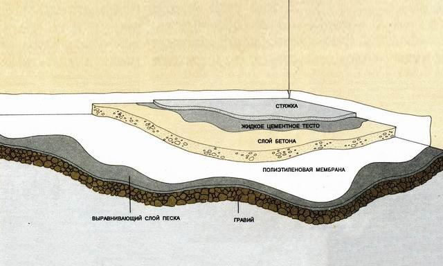 Как залить пол бетоном