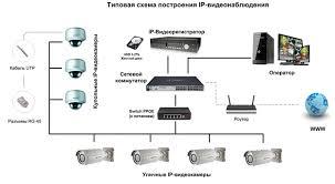 Видеонаблюдение. Элементы системы видеонаблюдения