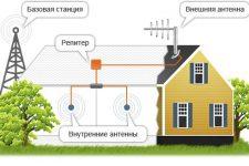 Усиление сотовой связи на даче