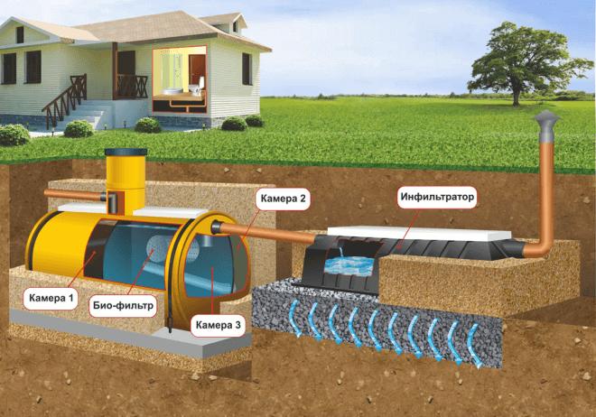 Автономная канализация загородного дома своими руками