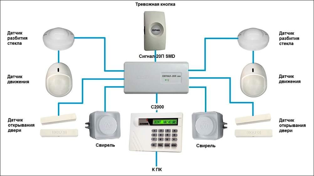 Виды современных охранных сигнализаций