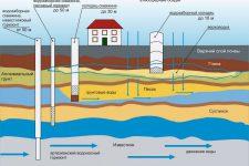 Как наладить подземную фильтрацию стоковых вод?