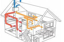 Назначение системы вентиляции с рекуперацией