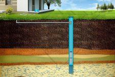 Обустройство загородных домов: земля под бурение скважины