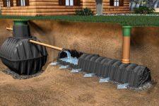 Автономная канализация в частном секторе
