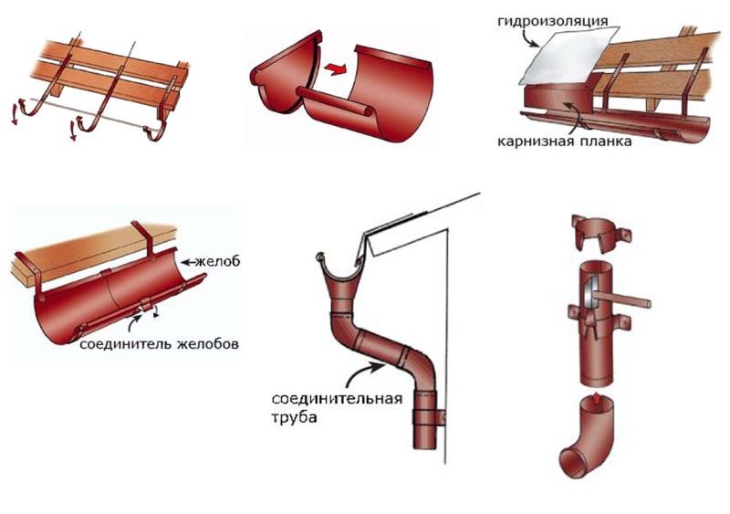 Разновидности водосточных систем для дома