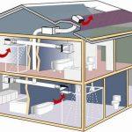 Реконструкция дома (вентиляция, избавление от лишней влаги)