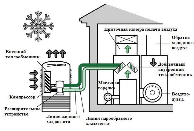Тепловые насосы и их назначение